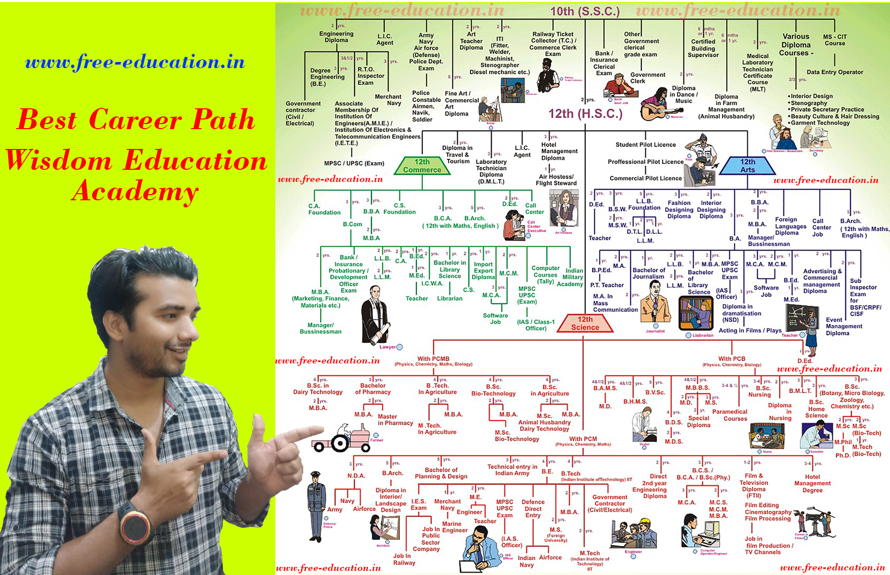 Best Career Path after 10th
