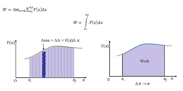 Class 11 Physics Work Energy Power Notes