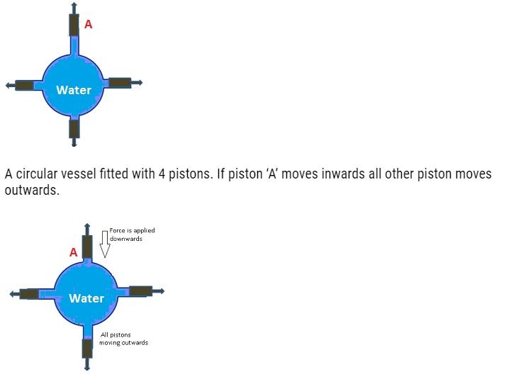 Mechanical Properties of Fluids