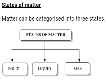States of Matter Notes &  Solution Class 11 Chemistry